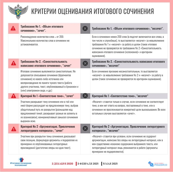 1 Памятка РЦОИ Критерии ИС-1 05112020