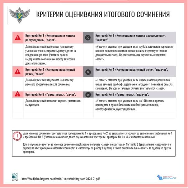 2 Памятка РЦОИ Критерии ИС-2 05112020